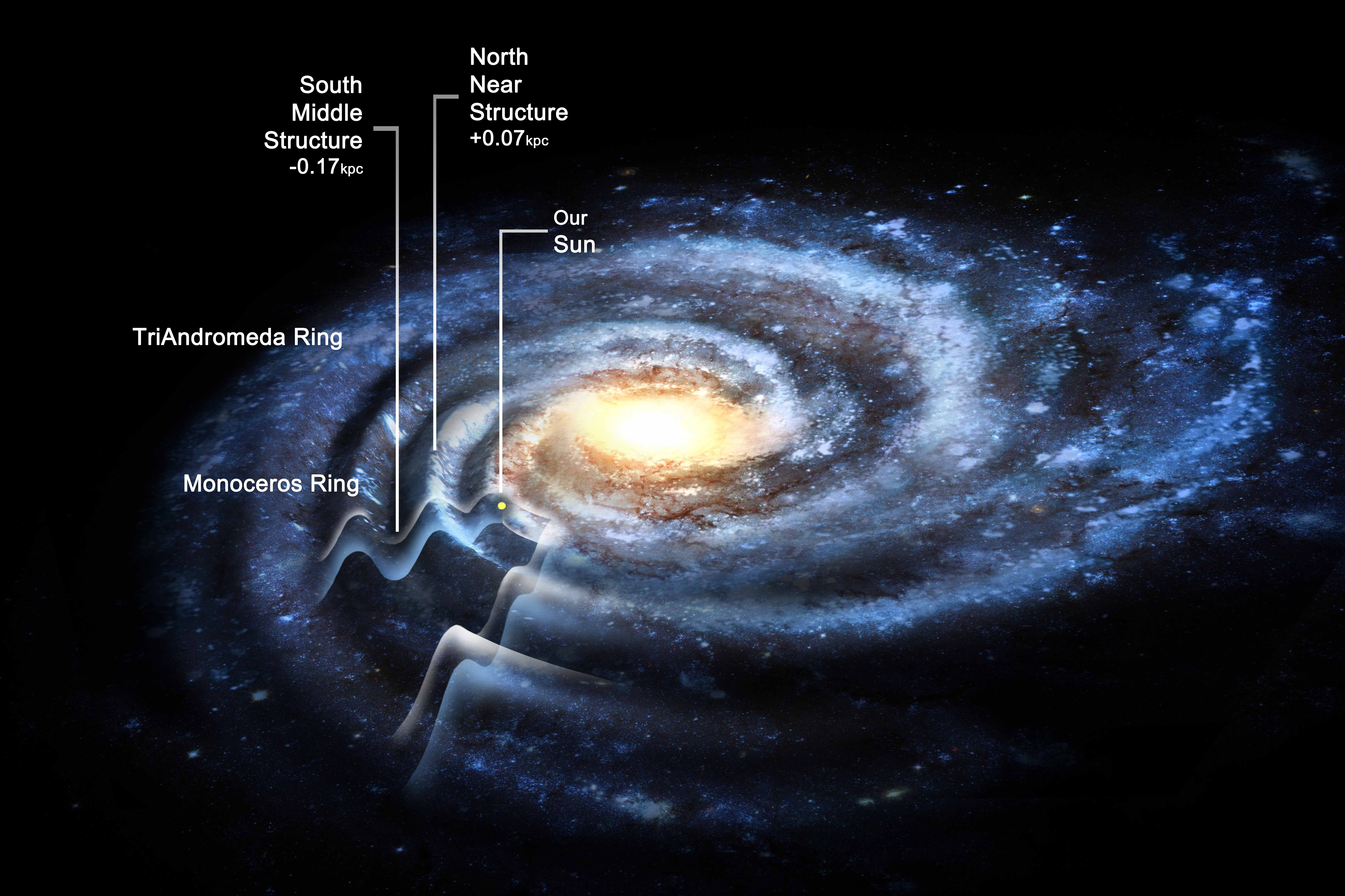 The Corrugated Galaxymilky Way May Be Much Larger Than -1360